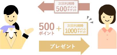 次回利用時に500ポイントプレゼント。同時に1000ポイントクーポンをお渡しします。