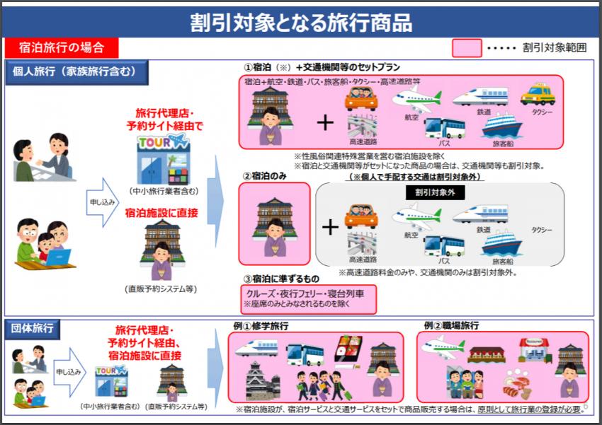割引対象となる旅行商品_GoToトラベル事業_p.6_国土交通省観光庁