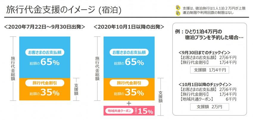 旅行代金割引のイメージ(宿泊)_GoToトラベルキャンペーン